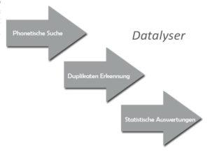 Datalyser
