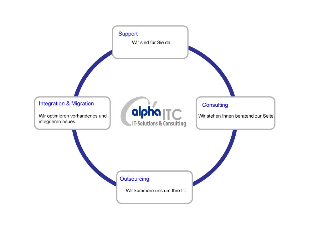 Leistungen Alpha ITC- Wir gehen auf Ihre Wünsche pro-aktiv ein – mit Freundlichkeit, Kreativität, Flexibilität, Leistungsbereitschaft und Fachwissen.