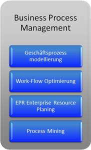 Unsere Kernkompetenz - Business Process Management: Geschäftsprozessmodellierung, Work-Flow Optimierung, ERP, Process Mining
