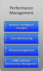 Unsere Kernkompetenz - Performance Management: BI Lösungen, DWH, Wissensmanagement, CRM.