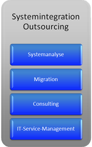 Unsere Kerkompetenz - Systemintegration Outsourcing: Systemanalyse, Migration, Consulting, IT-Servicemanagement